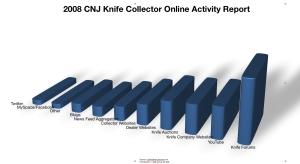 2008cnjknifecollectoronlineactivityreport1