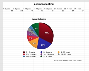CNJ Collector Survey Q #2 Results