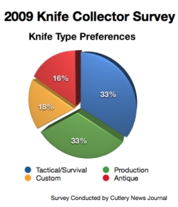 2009 Knife Survey Results- Knife Types