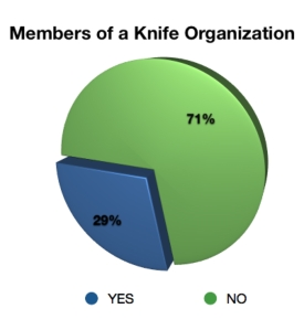 member profiles- members of knife orgs